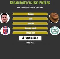 Kenan Kodro vs Ivan Petryak h2h player stats