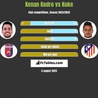 Kenan Kodro vs Koke h2h player stats
