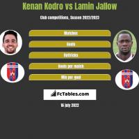Kenan Kodro vs Lamin Jallow h2h player stats