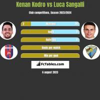 Kenan Kodro vs Luca Sangalli h2h player stats