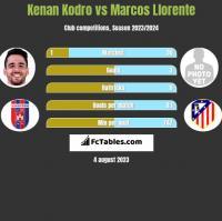 Kenan Kodro vs Marcos Llorente h2h player stats