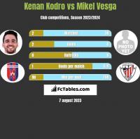 Kenan Kodro vs Mikel Vesga h2h player stats