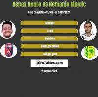 Kenan Kodro vs Nemanja Nikolic h2h player stats