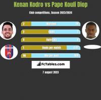 Kenan Kodro vs Pape Kouli Diop h2h player stats