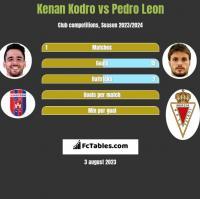Kenan Kodro vs Pedro Leon h2h player stats