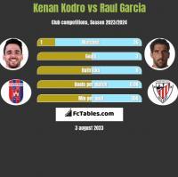 Kenan Kodro vs Raul Garcia h2h player stats