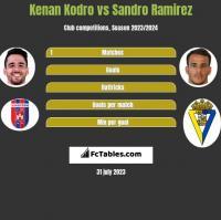 Kenan Kodro vs Sandro Ramirez h2h player stats