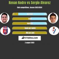 Kenan Kodro vs Sergio Alvarez h2h player stats