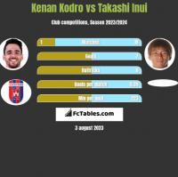 Kenan Kodro vs Takashi Inui h2h player stats