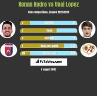 Kenan Kodro vs Unai Lopez h2h player stats