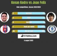 Kenan Kodro vs Joao Felix h2h player stats
