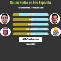 Kenan Kodro vs Edu Exposito h2h player stats