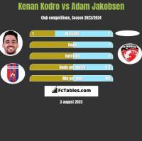 Kenan Kodro vs Adam Jakobsen h2h player stats
