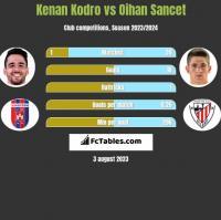 Kenan Kodro vs Oihan Sancet h2h player stats