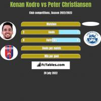 Kenan Kodro vs Peter Christiansen h2h player stats