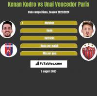 Kenan Kodro vs Unai Vencedor Paris h2h player stats