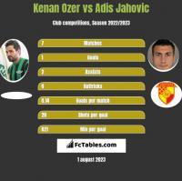Kenan Ozer vs Adis Jahovic h2h player stats