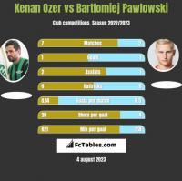 Kenan Ozer vs Bartlomiej Pawlowski h2h player stats