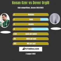 Kenan Ozer vs Dever Orgill h2h player stats