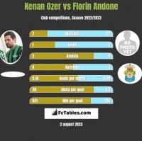 Kenan Ozer vs Florin Andone h2h player stats