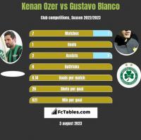 Kenan Ozer vs Gustavo Blanco h2h player stats