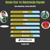 Kenan Ozer vs Olarenwaju Kayode h2h player stats