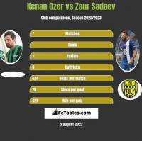 Kenan Ozer vs Zaur Sadaev h2h player stats