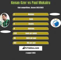 Kenan Ozer vs Paul Mukairu h2h player stats
