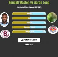 Kendall Waston vs Aaron Long h2h player stats