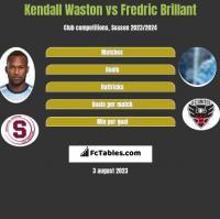 Kendall Waston vs Fredric Brillant h2h player stats