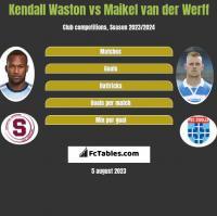 Kendall Waston vs Maikel van der Werff h2h player stats