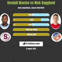 Kendall Waston vs Nick Hagglund h2h player stats