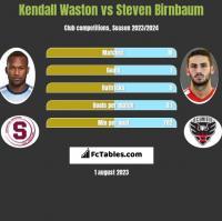 Kendall Waston vs Steven Birnbaum h2h player stats