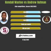 Kendall Waston vs Andrew Gutman h2h player stats