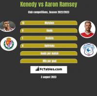 Kenedy vs Aaron Ramsey h2h player stats