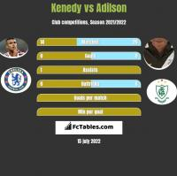 Kenedy vs Adilson h2h player stats