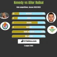 Kenedy vs Aitor Ruibal h2h player stats