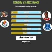 Kenedy vs Alex Iwobi h2h player stats