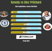 Kenedy vs Alex Pritchard h2h player stats