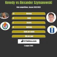 Kenedy vs Alexander Szymanowski h2h player stats