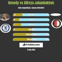 Kenedy vs Alireza Jahanbakhsh h2h player stats