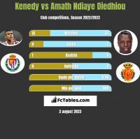 Kenedy vs Amath Ndiaye Diedhiou h2h player stats