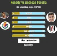Kenedy vs Andreas Pereira h2h player stats