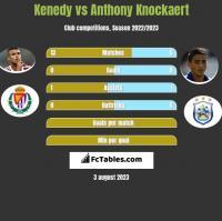 Kenedy vs Anthony Knockaert h2h player stats