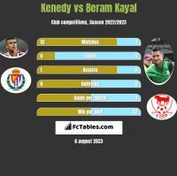 Kenedy vs Beram Kayal h2h player stats