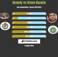 Kenedy vs Bruno Nazario h2h player stats