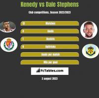 Kenedy vs Dale Stephens h2h player stats