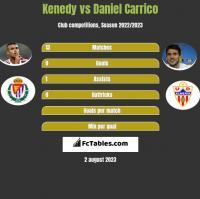 Kenedy vs Daniel Carrico h2h player stats