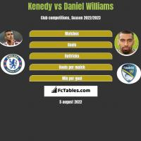 Kenedy vs Daniel Williams h2h player stats