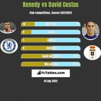 Kenedy vs David Costas h2h player stats
